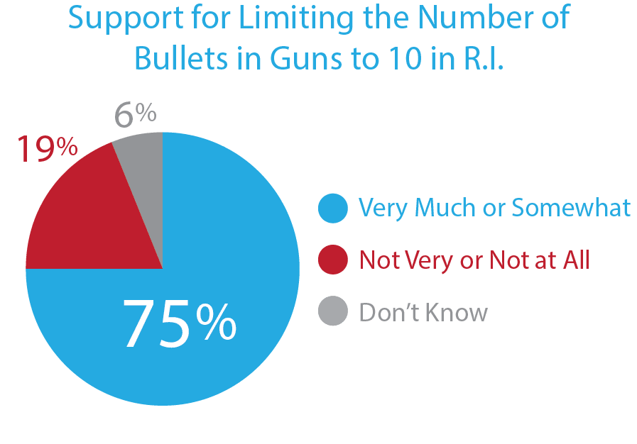 75% Support Restring the Number of Bullets in Guns to 10 in RI