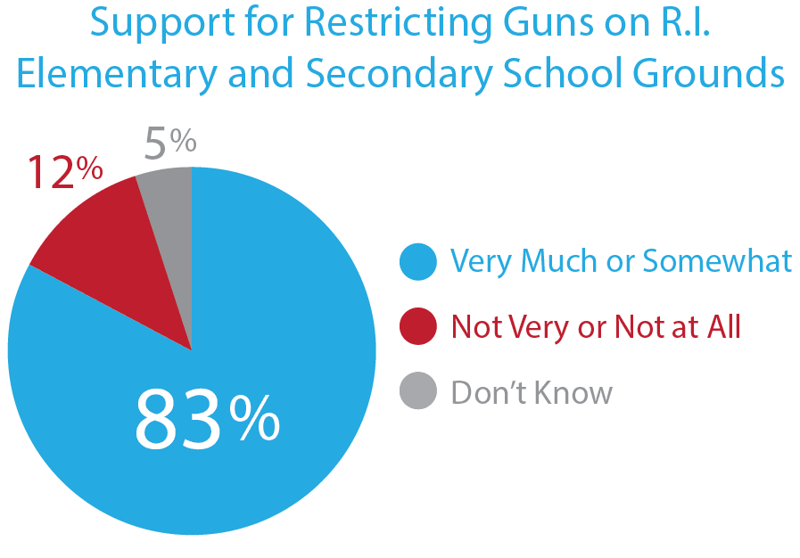 83% Support Restricting Guns on School Grounds in RI